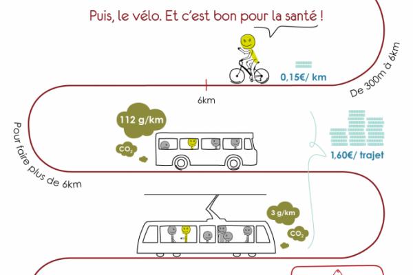 Vélo Ou Marche A Pied