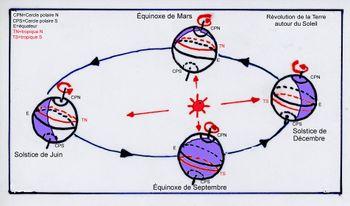 mouvement elliptique définition